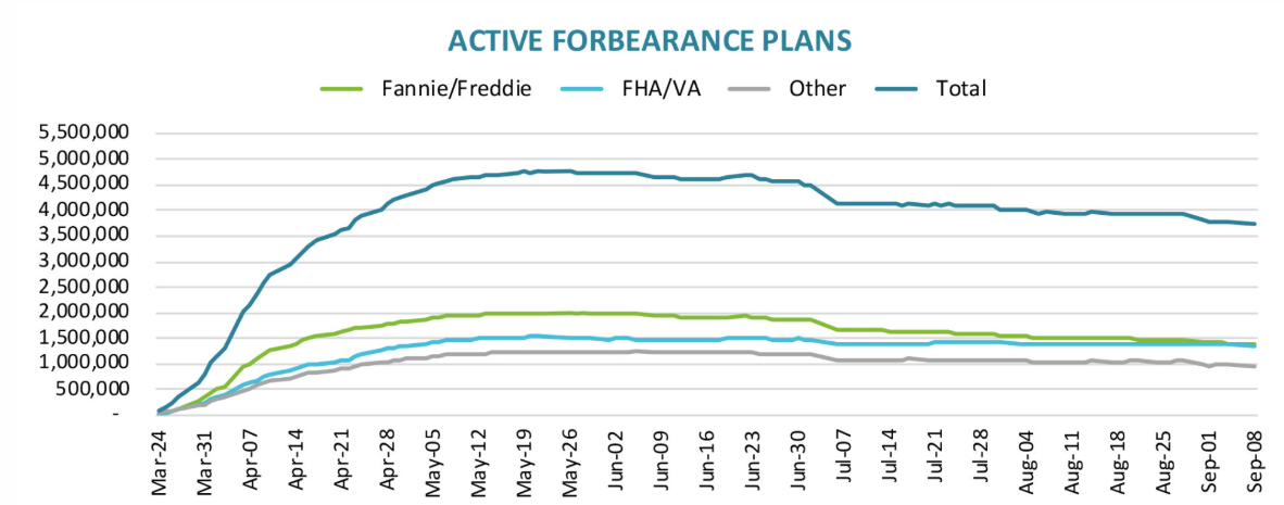 Visualization for Number of Homeowners in COVID-19-Related Forbearance Plans Decreased in Latest Week