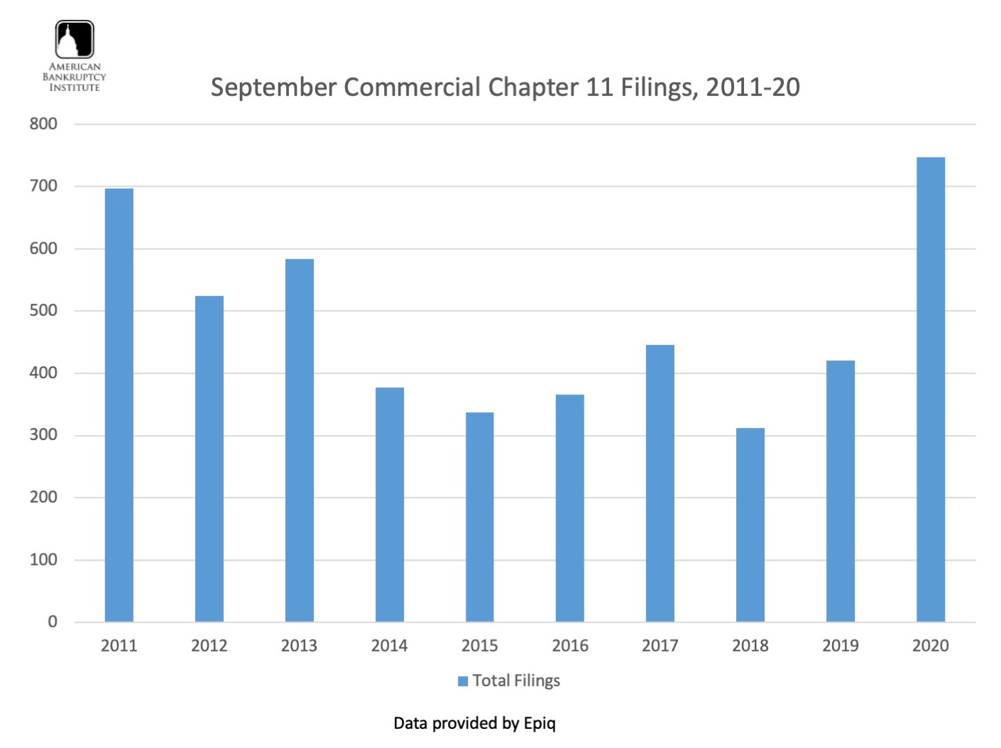 Visualization for September Commercial Chapter 11 Filings from 2011-20