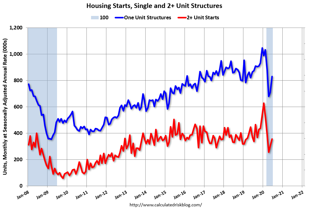 Visualization for Housing Starts Increased in June