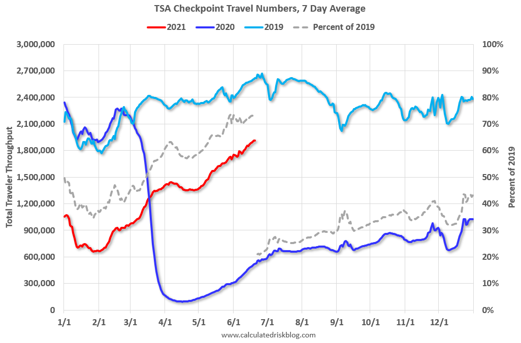 Visualization for TSA Checkpoint Travel Numbers, 7-Day Average