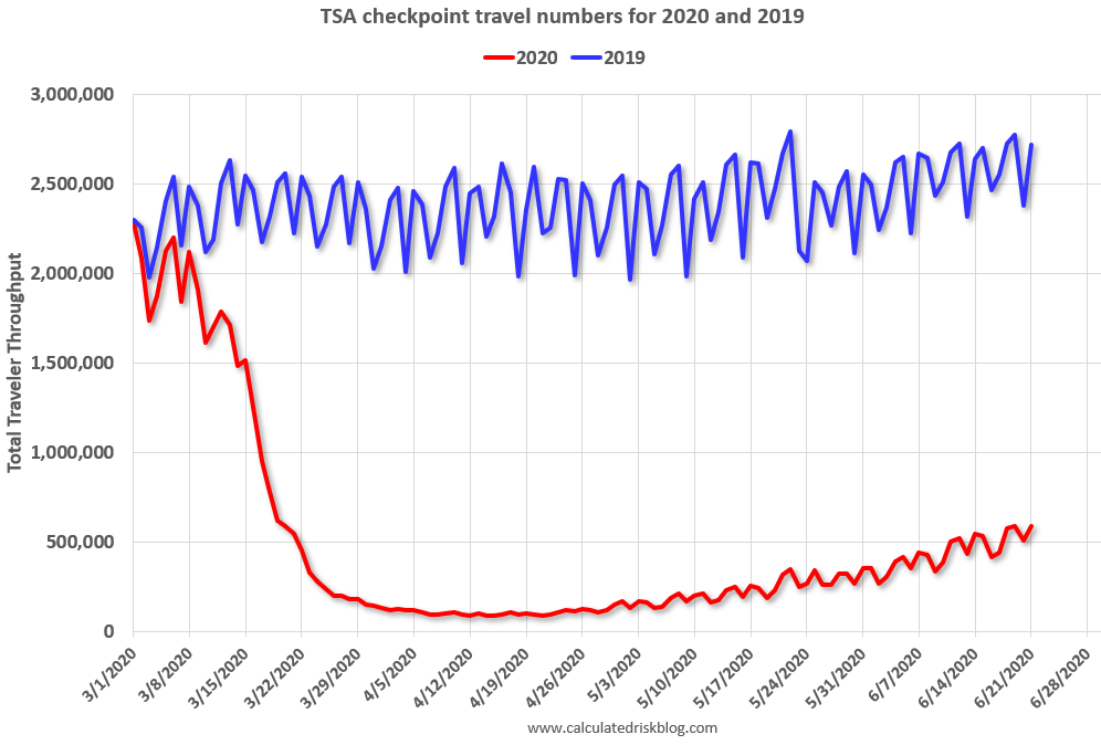 Visualization for TSA Checkpoint Travel Numbers for 2020 and 2019