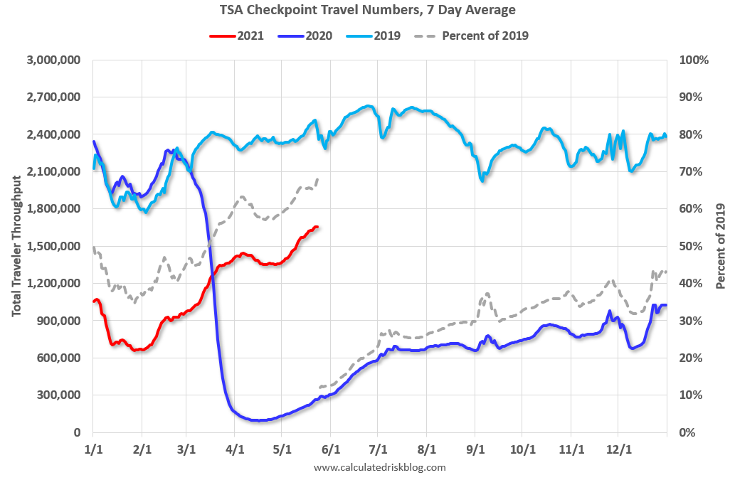 Visualization for TSA Checkpoint Travel Numbers for 2019, 2020 and 2021 (to Date)