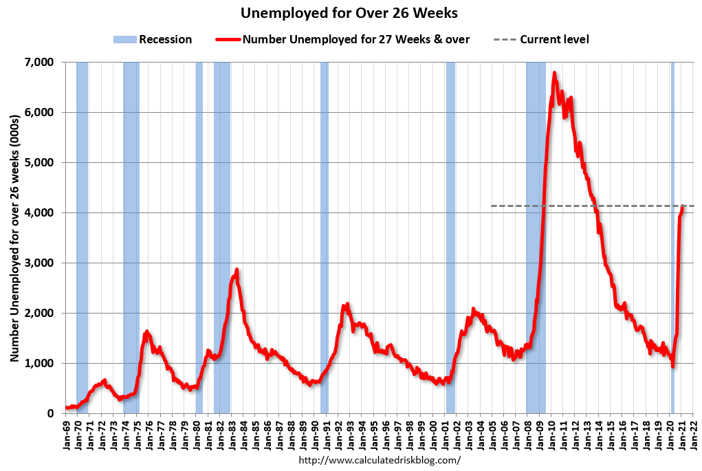 Visualization for Unemployed for Over 26 Weeks, 1969-Present