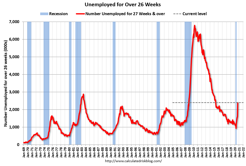Visualization for Number of Unemployed for Over 26 Weeks Continues to Increase