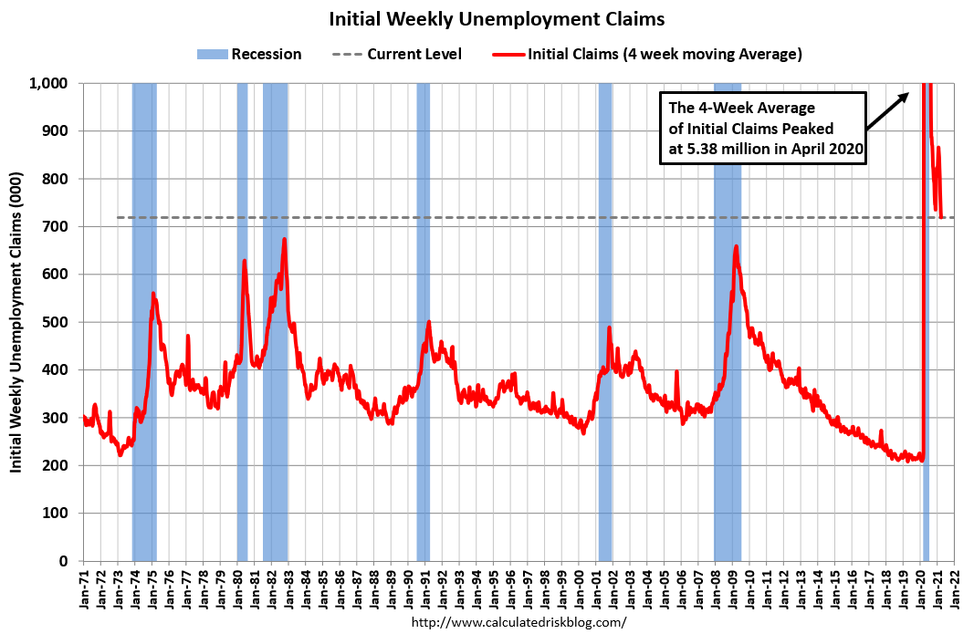 Visualization for Latest Weekly Initial Unemployment Claims Increased to 719,000