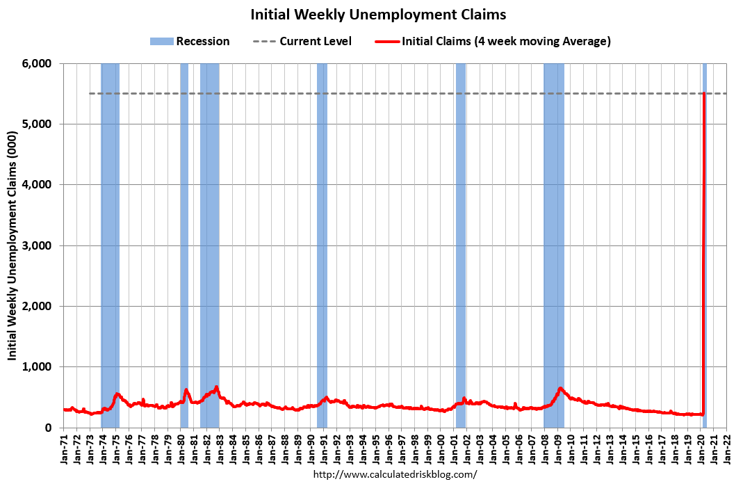 Visualization for Initial Weekly Unemployment Claims Since 1971