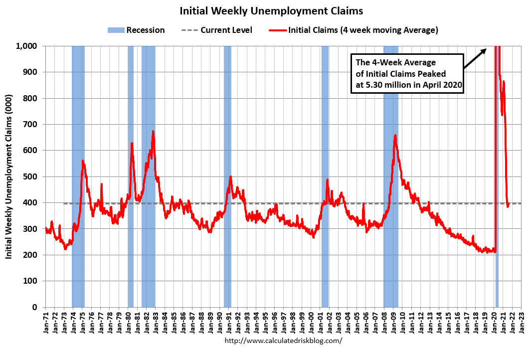 Visualization for Weekly Initial Unemployment Claims Decrease to 375,000
