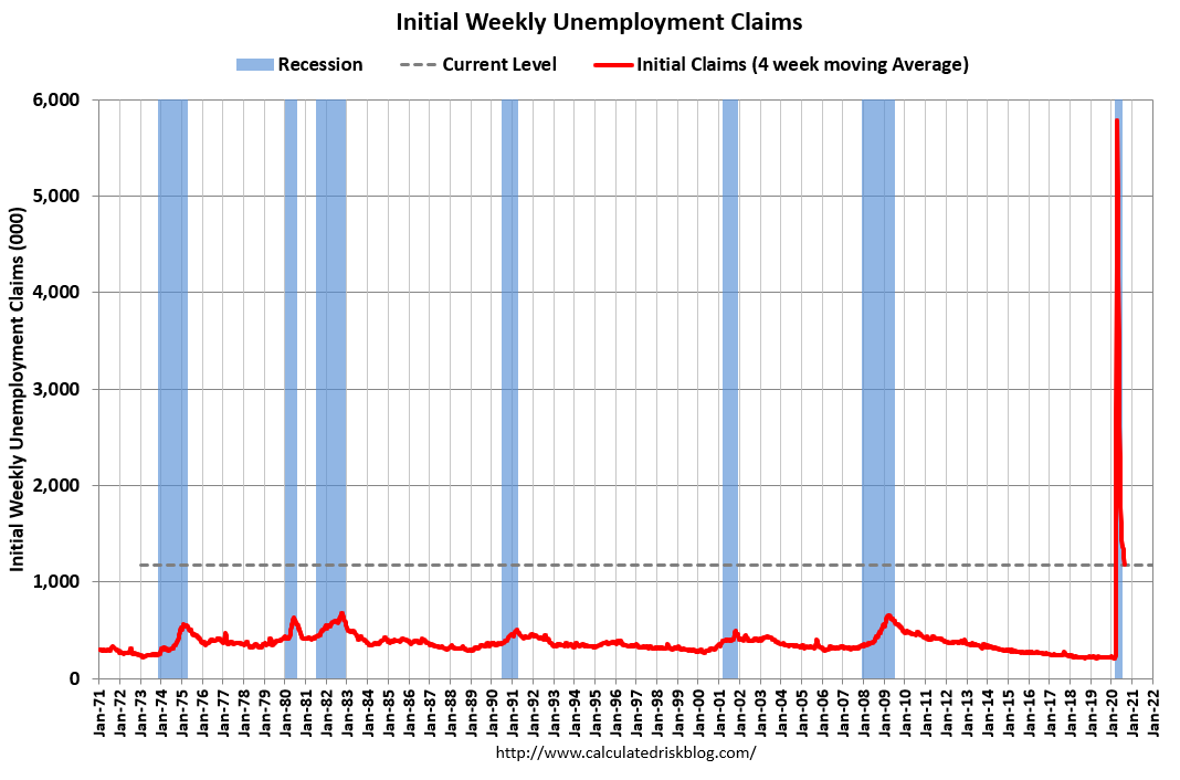 Visualization for Initial Unemployment Claims Increase from Previous Week