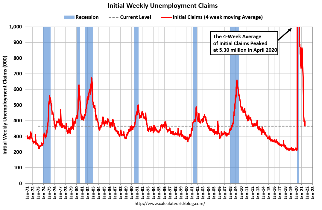 Visualization for Latest Weekly Initial Unemployment Claims Increase Slightly