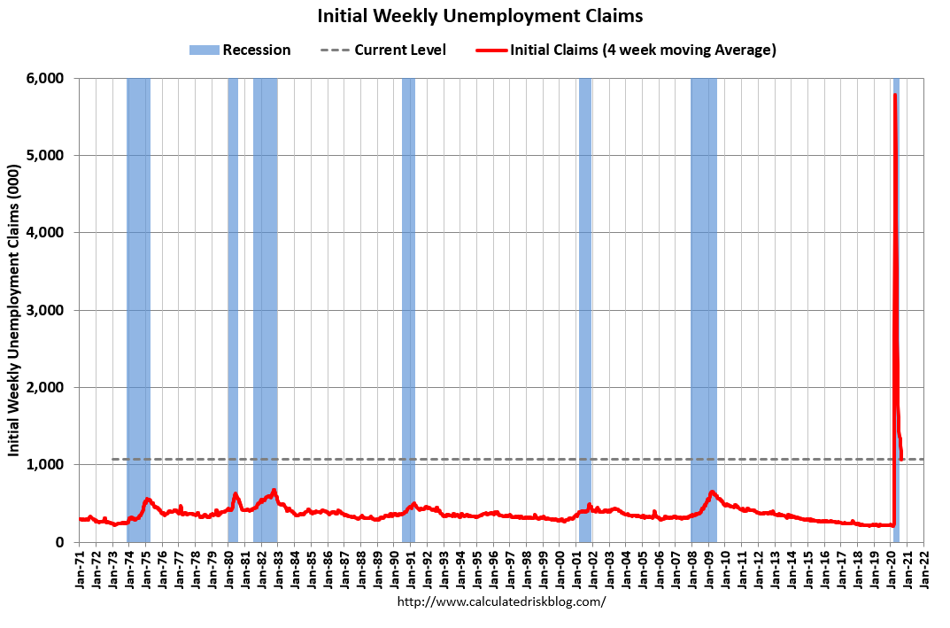 Visualization for Recent Initial Weekly Unemployment Claims Reported at More than 1 Million