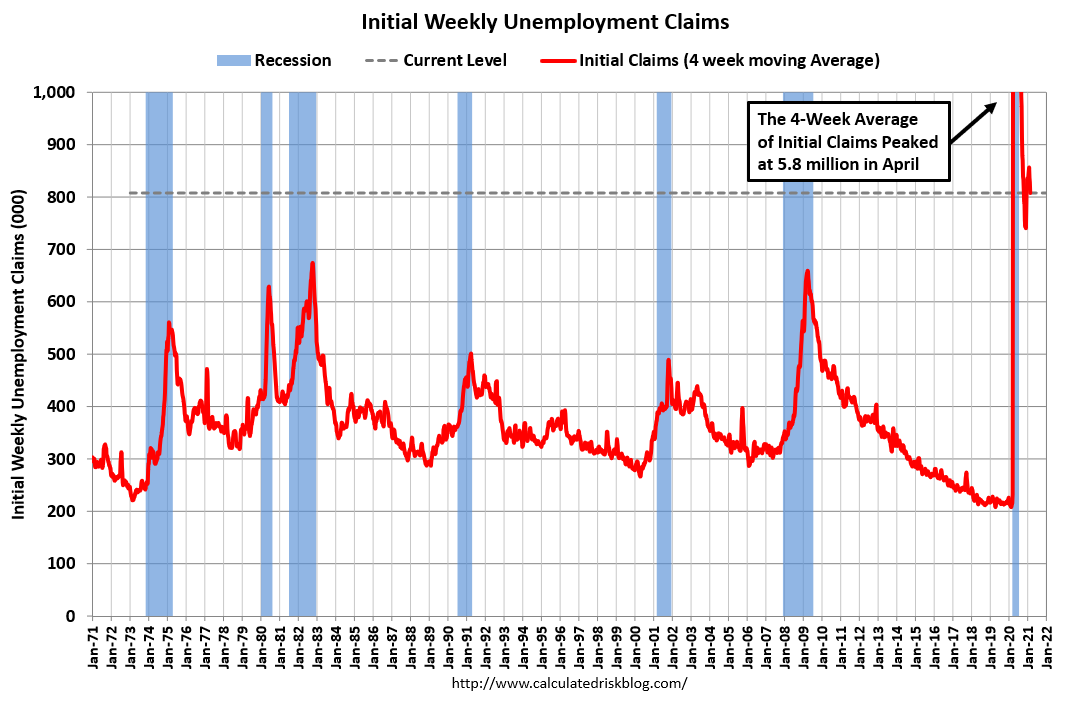 Visualization for Unemployment Claims Fell in Recent Week