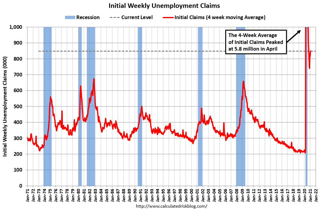 Visualization for Initial Weekly Unemployment Claims Decrease Slightly
