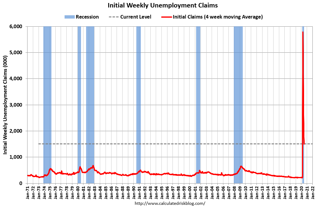 Visualization for Initial Weekly Unemployment Claims Decrease Slightly to 1,427,000 in Latest Report