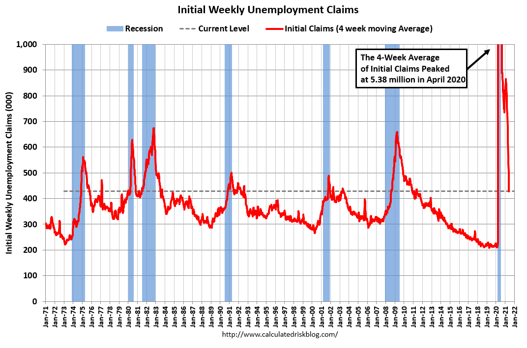 Visualization for Weekly Initial Unemployment Claims Decrease to 385,000