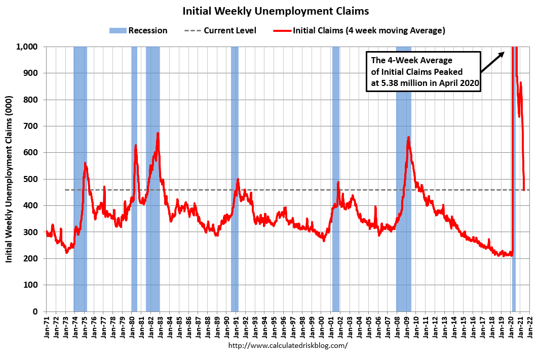 Visualization for Weekly Initial Unemployment Claims decrease to 406,000