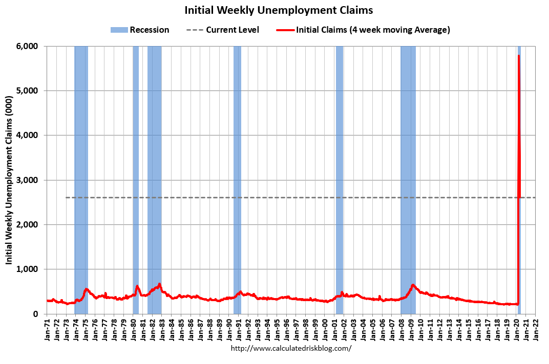 Visualization for Weekly Initial Unemployment Claims Top 2 Million in Recent Report