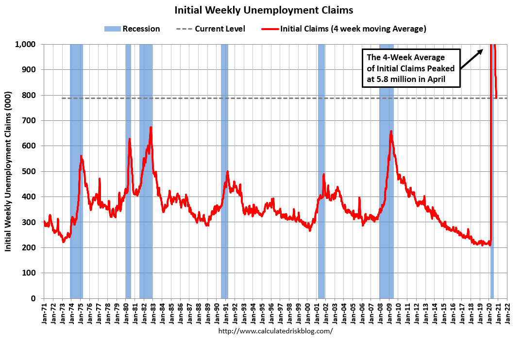 Visualization for Initial Weekly Unemployment Claims Continue to Decline