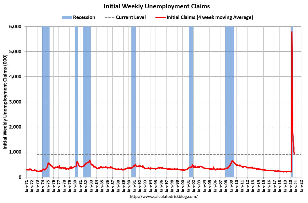 Visualization for Initial Weekly Unemployment Claims Decrease Slightly from Previous Week