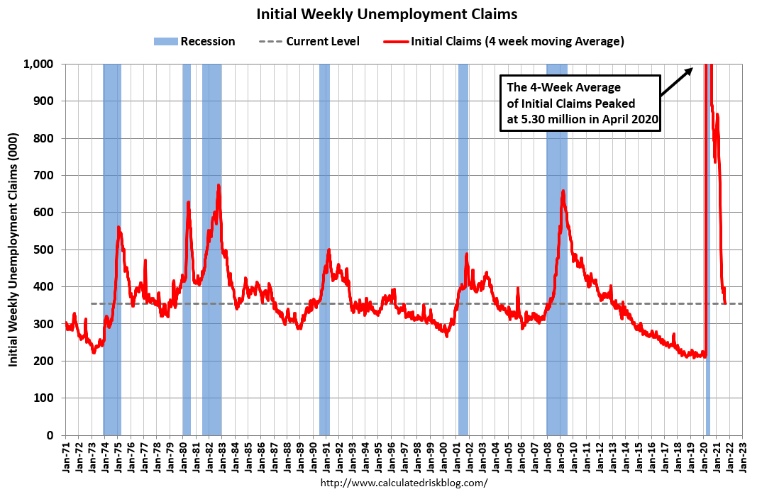 Visualization for Weekly Initial Unemployment Claims Decrease to 340,000