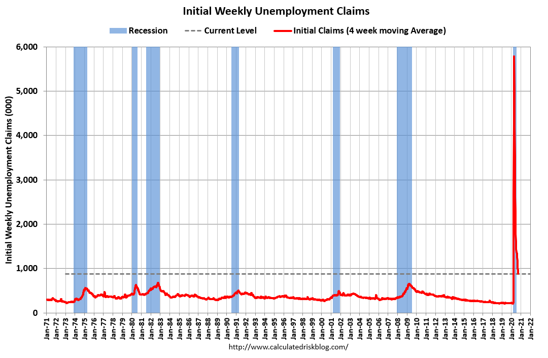 Visualization for Weekly Initial Unemployment Claims Increased Slightly to 870,000