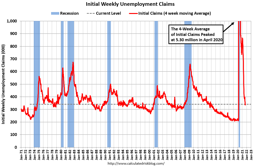 Visualization for Initial Weekly Unemployment Claims Increase Slightly