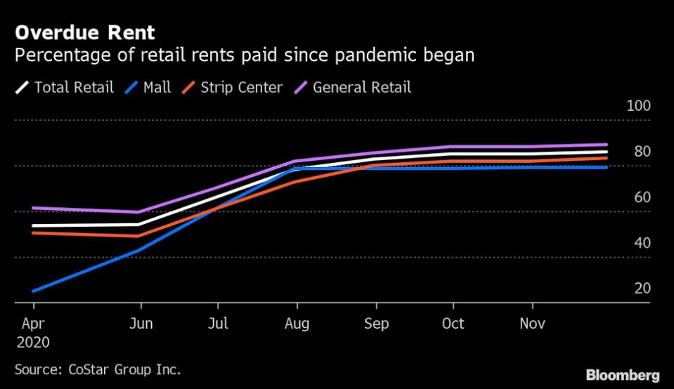 Visualization for Total Percentage of Retail Rents Paid Since the Pandemic Began