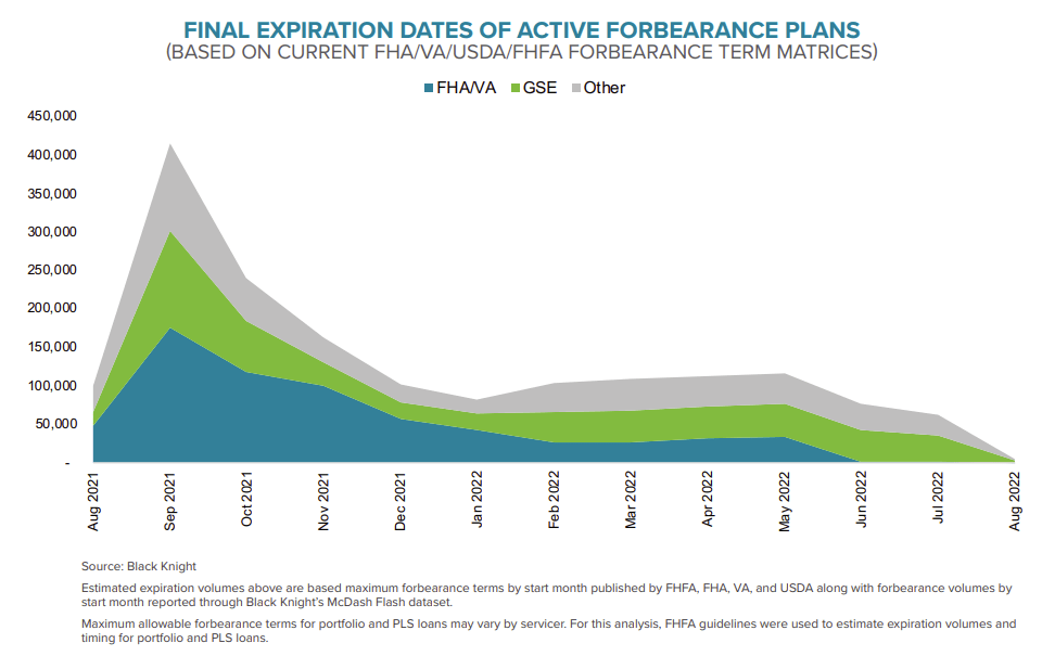 Visualization for Final Expiration Dates of Active Mortgage Forbearance Plans