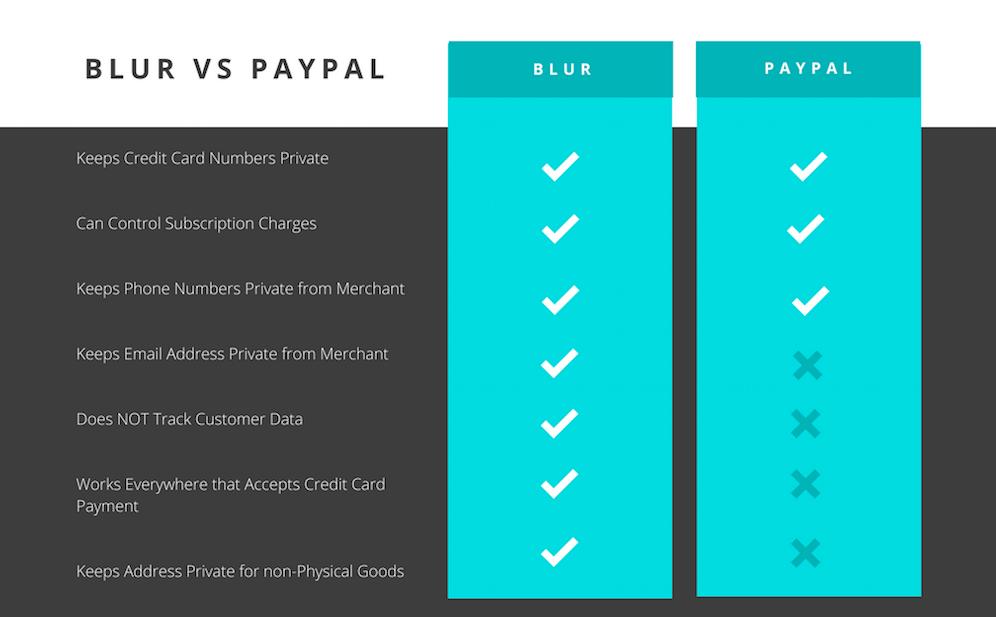 Blur vs. PayPal
