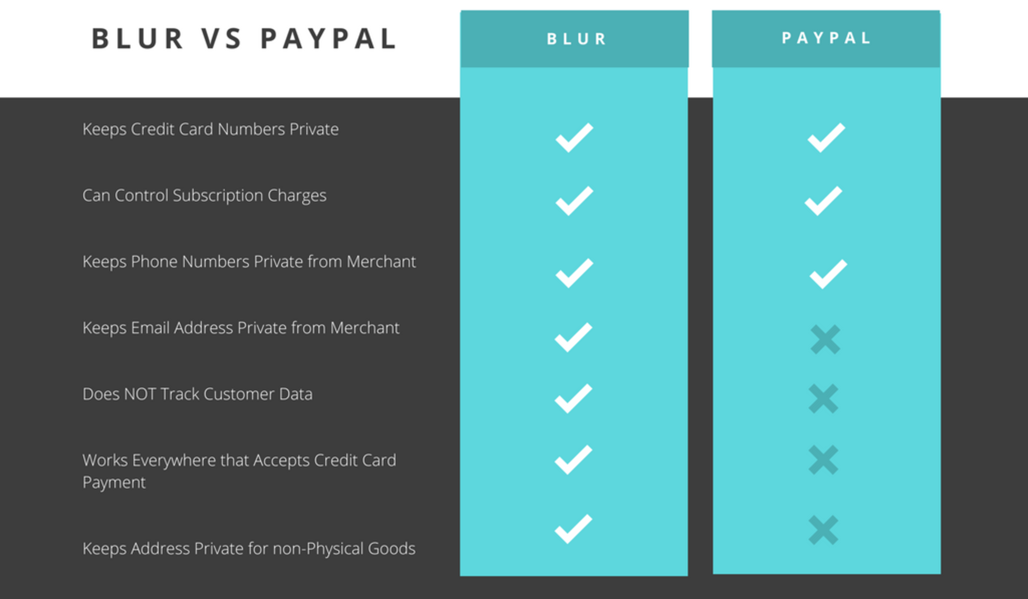 PayPal Privacy Concerns vs  Blur Masked Cards by Abine