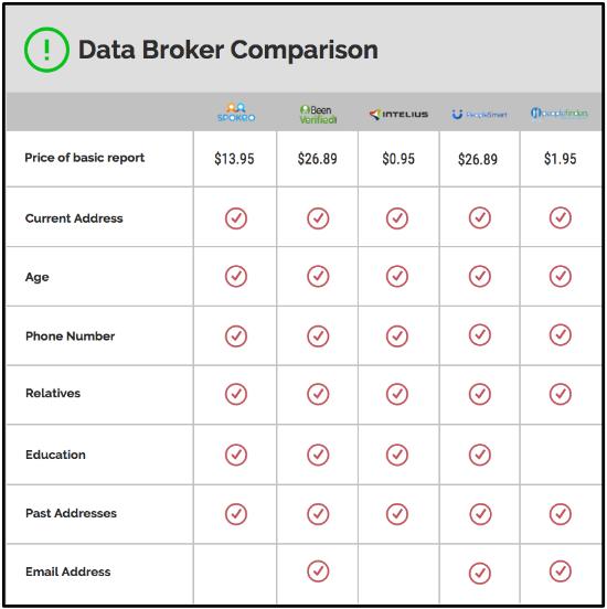 data-broker-comparison-blog
