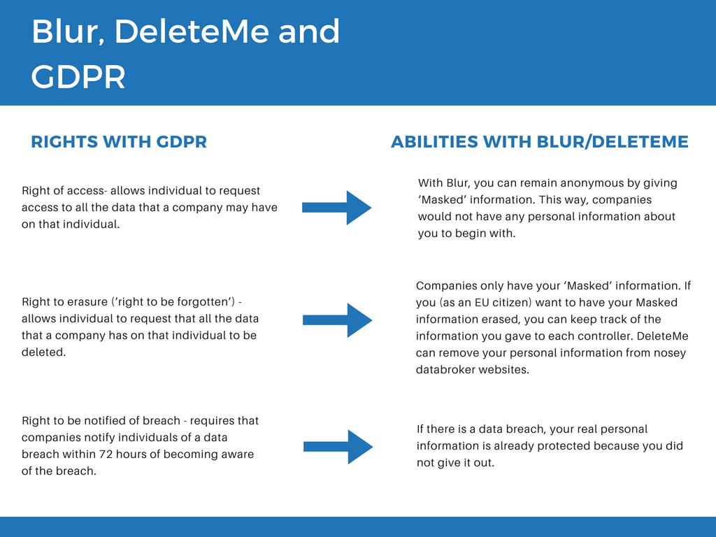 GDPR personal information data delete breach EU erase deleteme protect privacy