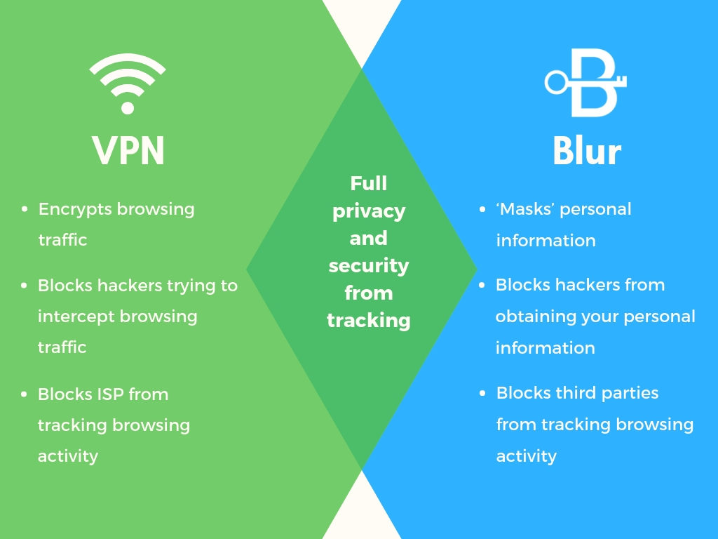 block tracking VPN