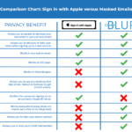 Sign in with Apple versus Masked Emails