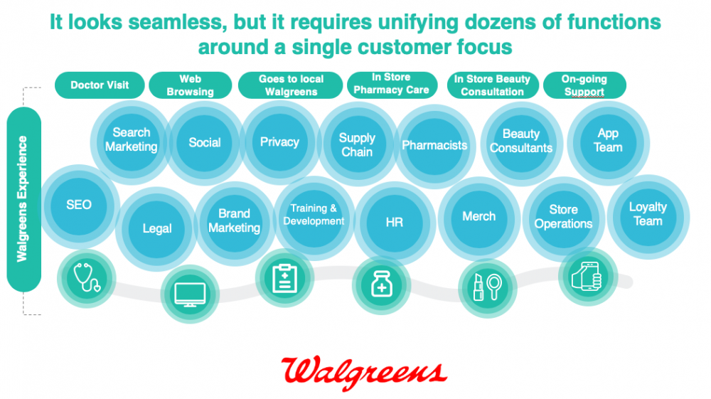 Walgreen's unifying functions around a customer focus.
