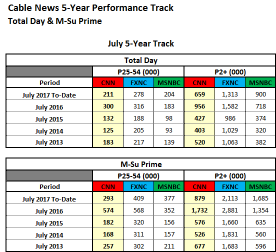 July 2017 Ratings: CNN Is A Top 10 Cable Network