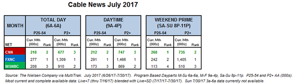 July 2017 Ratings: CNN Is a Top 10 Cable Network | TVNewser