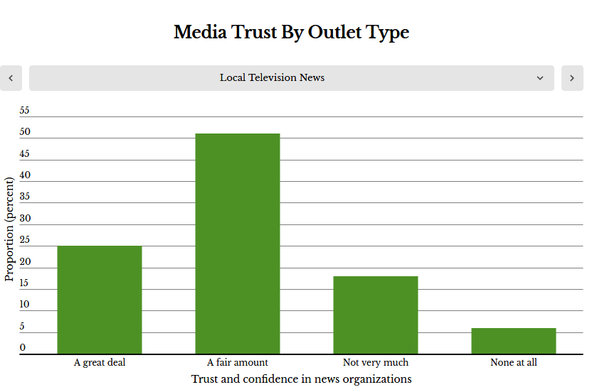 survey trust in news media is up particularly trust in local news