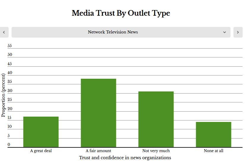 Survey Trust In News Media Is Up Particularly Trust In Local News Cool Trust And Understanding Wrigh Up