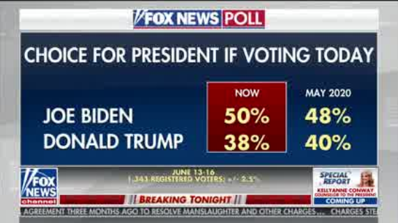 Biden leads Trump by 11 points nationally