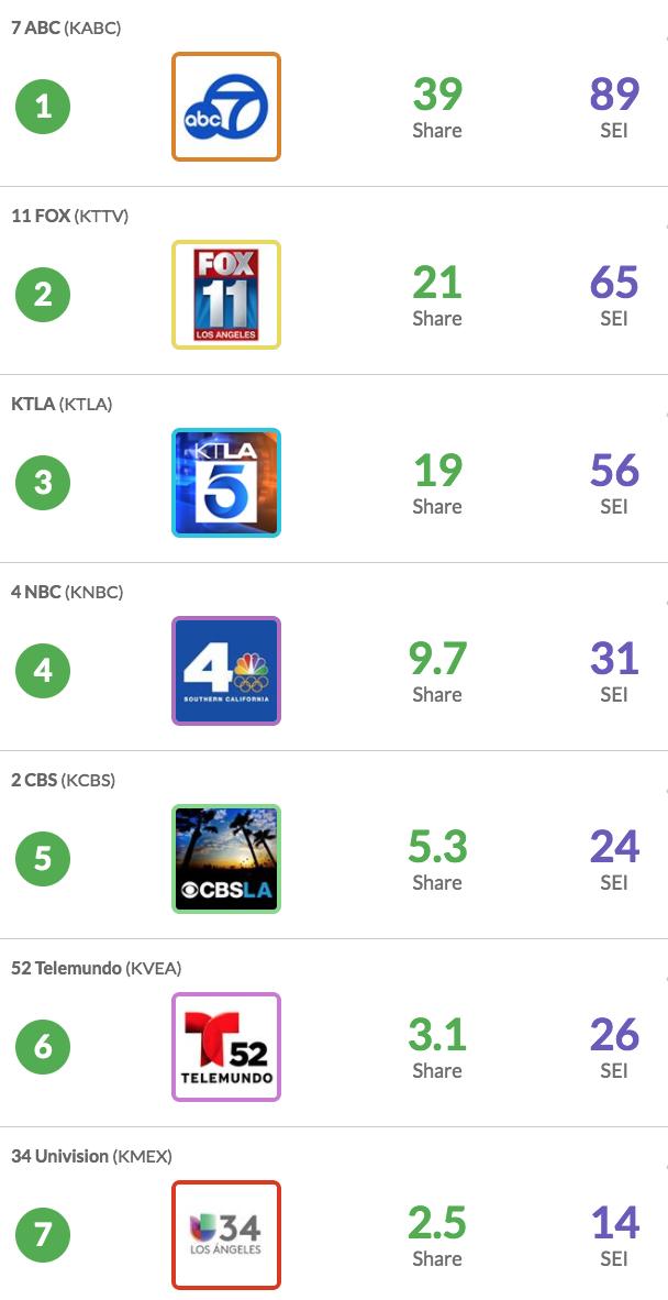 Social Media Engagement Down in Los Angeles   TVSpy