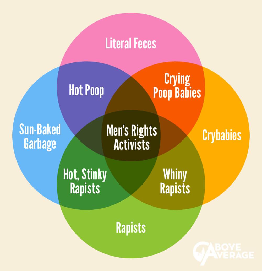 mens-rights-venn-diagram copy