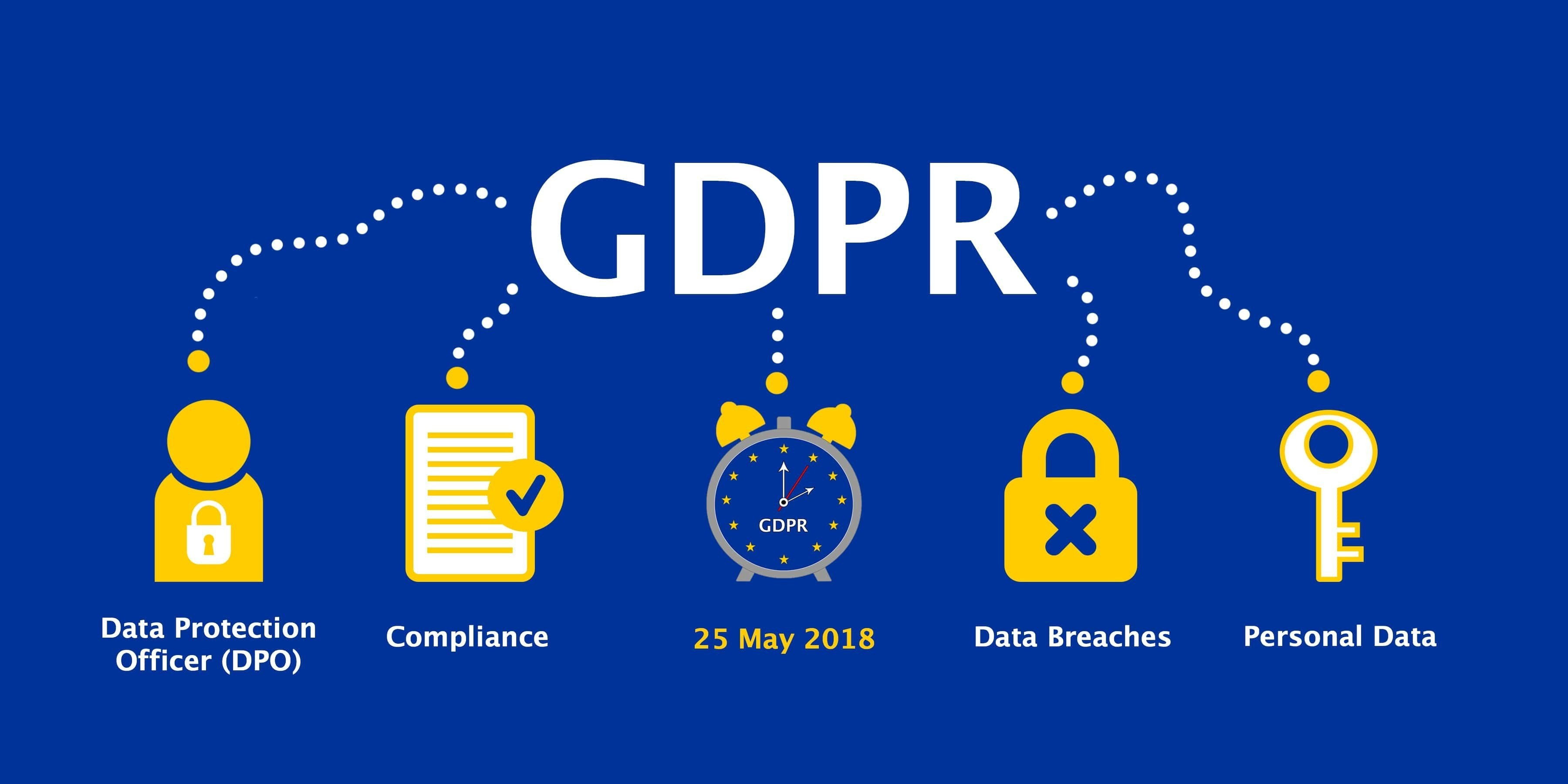 GDPR 12 Steps to Compliance