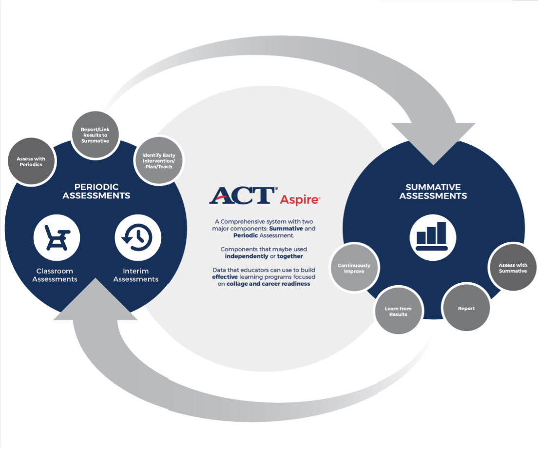 ACT Graphic