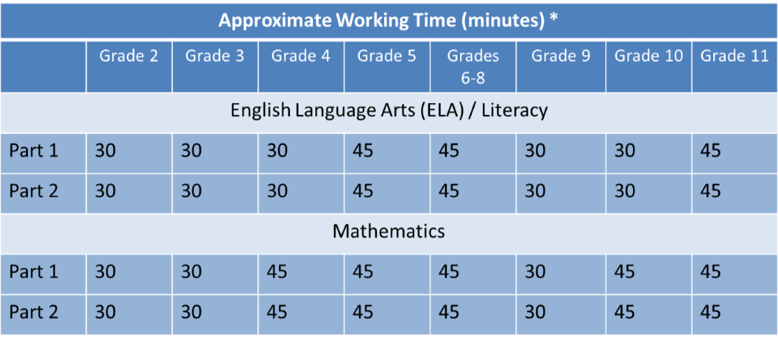 RIA Approx Working Times Chart
