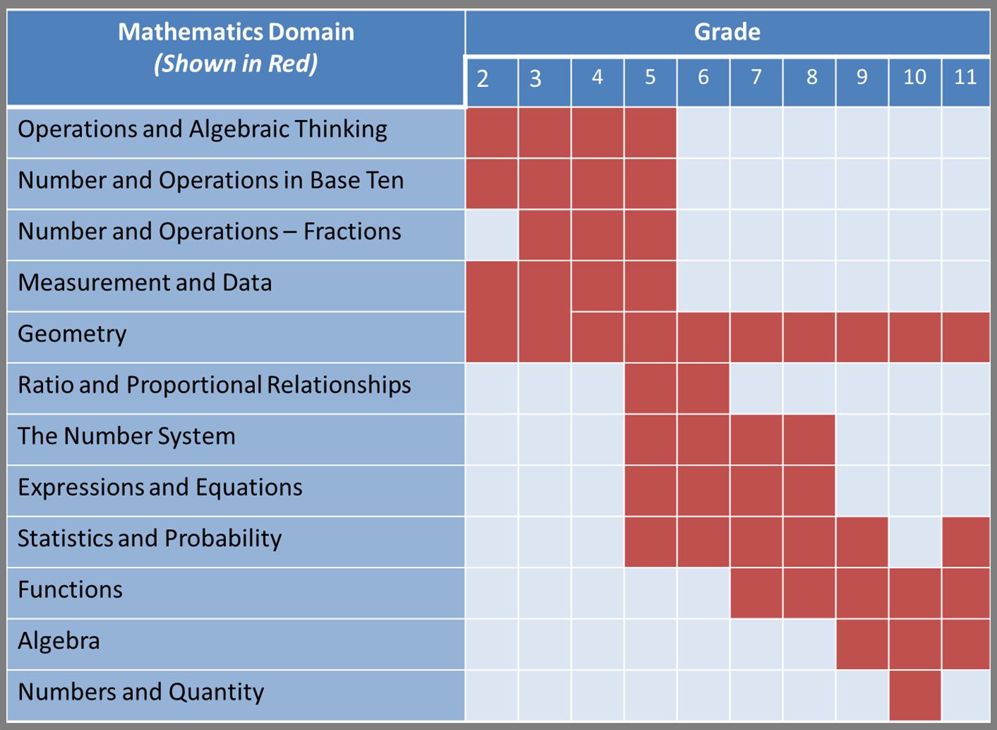 RIA Math Domains