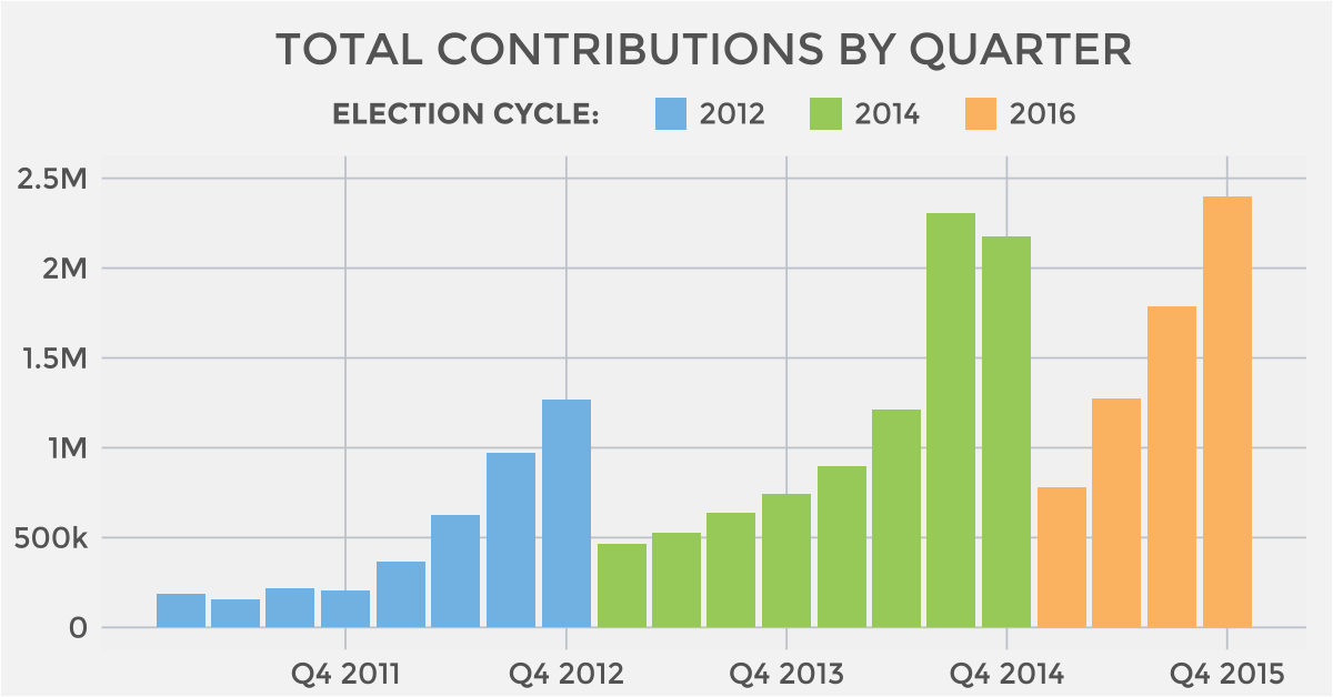 Total contributions by quarter since 2011 on ActBlue