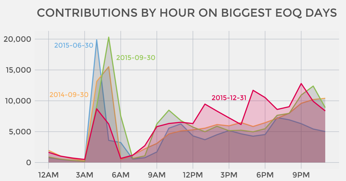 Contributions by hour on the biggest end-of-quarter days in ActBlue history