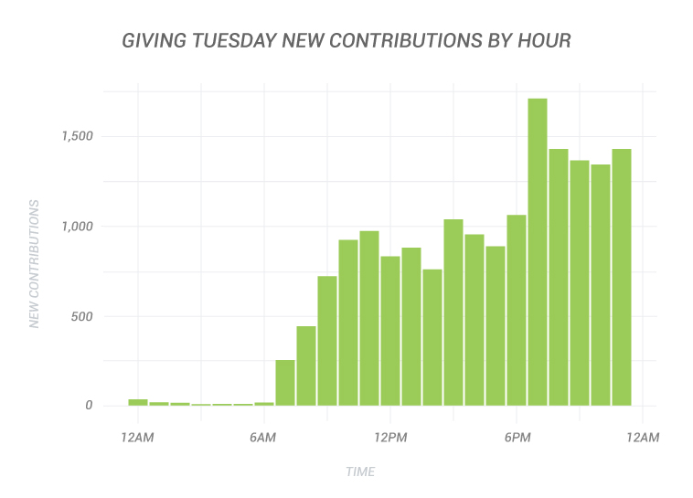 Giving Tuesday New Contributions By Hour