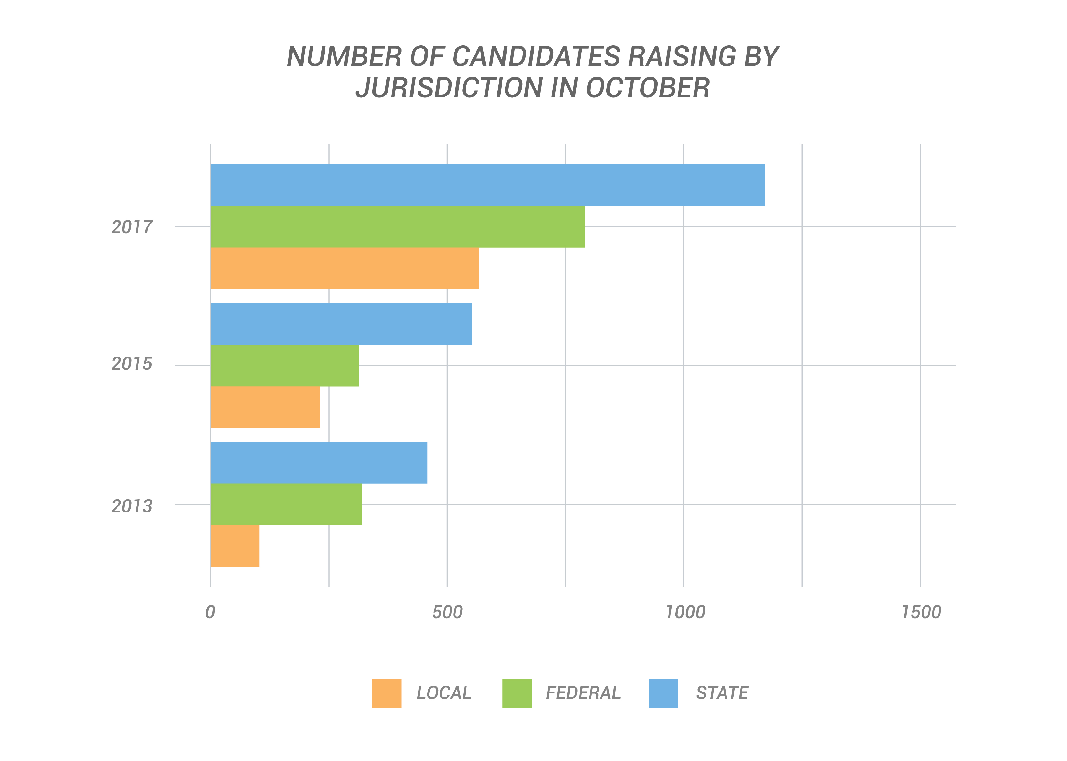 Number of Candidates Raising by Jurisdiction in October