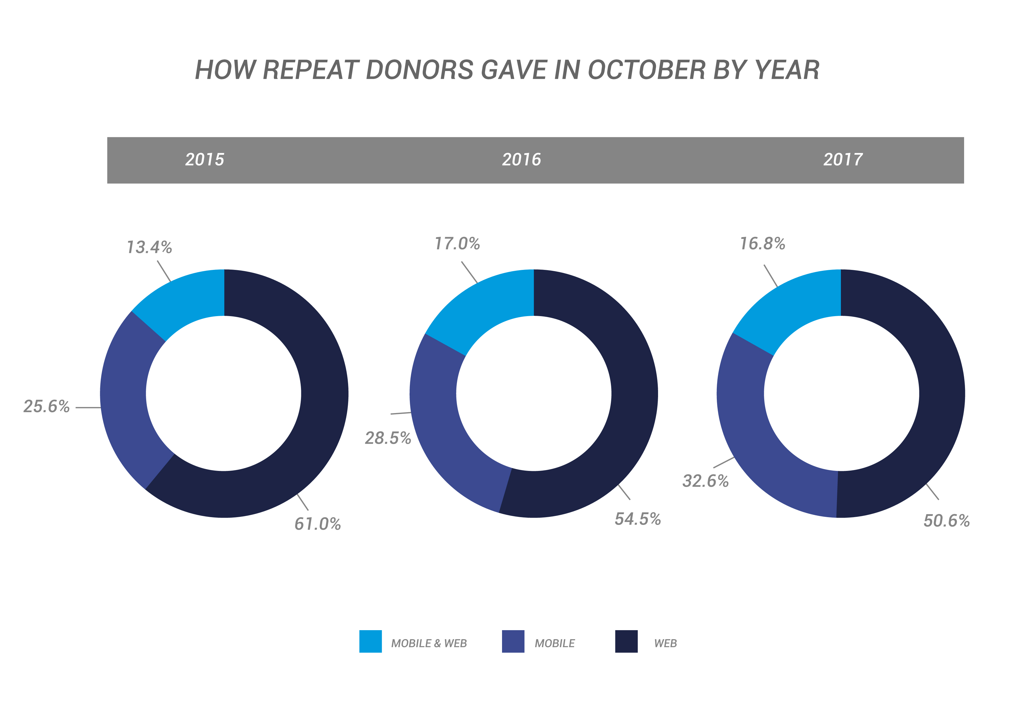 How Repeat Donors Gave In October By Year
